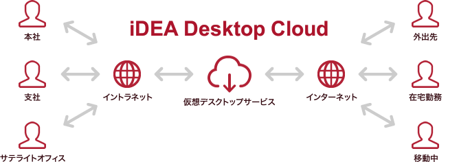 iDEA Desktop Cloud