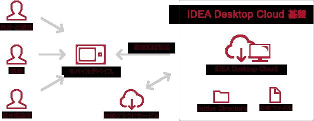 仮想デスクトップ クラウドの導入イメージ